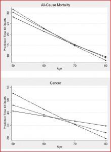 Levensverwachting en kankerrisico.De lijntjes hoog proteïnedieet - ononderbroken lijn kruist de andere lijnen rond de 65