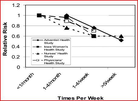 In vier onderzoeken vond men een sterk verband tussen de consumptie van noten en minder risico op cardiovasculaire aandoeningen