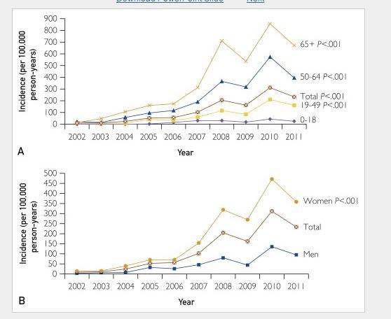 Percentage mensen met vitamine D boven 125 nmol/L voor verschillende leeftijdscategoriën en per sekse.