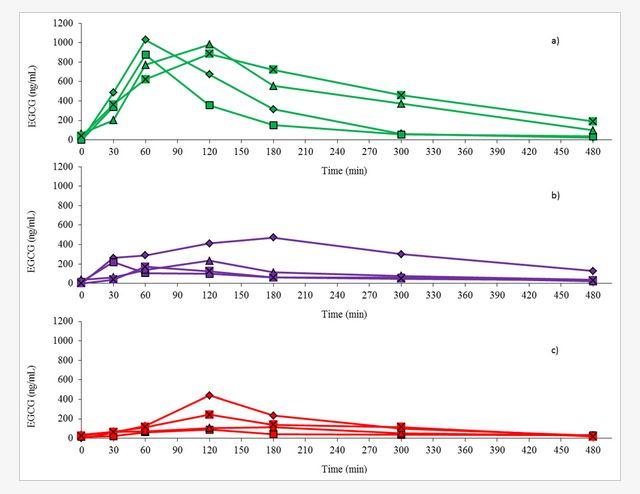 De bovenste grafiek laat de resultaten zien van de gehaltes bij inname van de capsule op een lege maag, de tweede met het ontbijt  en de derde met de sorbet.