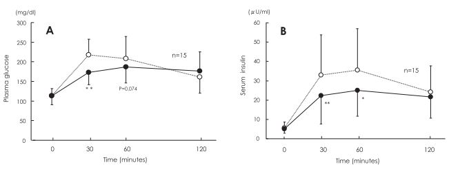 Na 30 en na 60 minuten waren zowel het bloedsuikergehalte als het insulinegehalte hoger als eerst de rijst en na een kwartier de groentes gegeten werden dan andersom