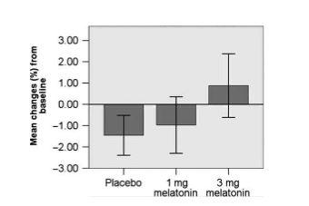 In absolute zin verbeterde alleen in de hooggedoseerde groep de botdichtheid van de dijbeenhals. In vergelijkbare onderzoeken met supplementen als vitamine D en vitamine K2 ziet men doorgaans alleen een vermindering van de afname van de botdichtheid.