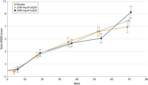Geconcludeerd moest worden dat co-enzym Q10 geefn effect had op het verloop van de ziekte.