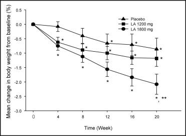 Vooral in de groep die de hoge dosesring alfa liponzuur gekregen had was de gewichtsvermindering groter.