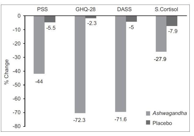De veranderingen in de resultaten van 3 testen die de mate van stress, angstigheid en nervositeit aangeven en de verandering in het gehalte cortisol