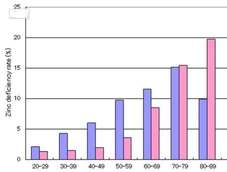 Een tekort is hier een veel lager gehalte dan gemiddeld (2 standaarddeviaties)