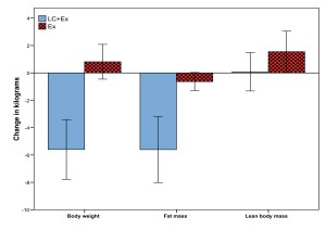 koolhydraatarm dieet krachttraining