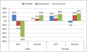 Grafiek effect high intensity training op bloedsuiker