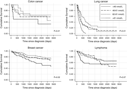 Vitamine d kanker grafieken