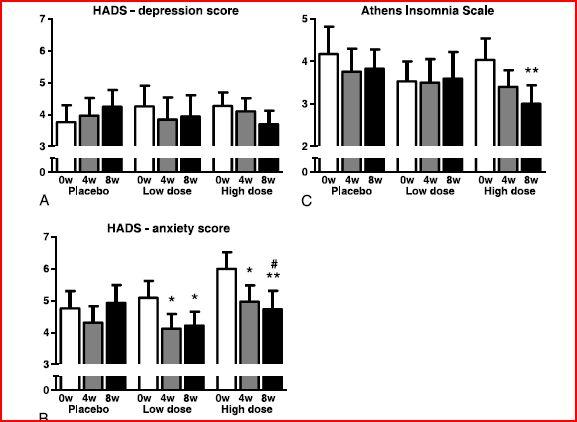 depressie-slapeloosheid-nervositeit