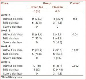 De frequentie en de ernst van diarree