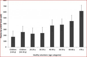 Het gehalte inactieve matrix GLA proteïne stijgt met de jaren en daarmee het risico op kalkafzettingen op de vaatwand.