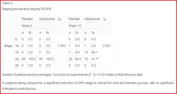 Veel patiënten verbeterden van stage 2a naar stage 1b polyneuropathie