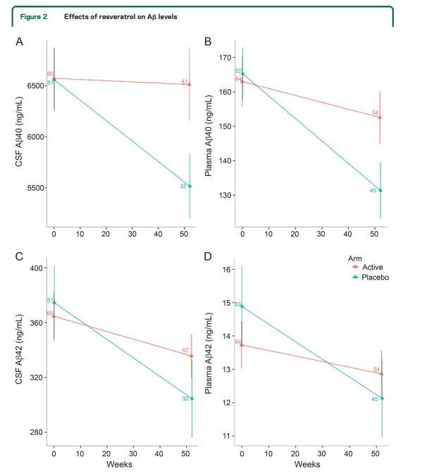 Het gehalte Abèta40 in hersenvocht (A) en plasma (B) bleef stabiel door resveratrol. De gehaltes Abèta42 ziet u in grafieken C en D.