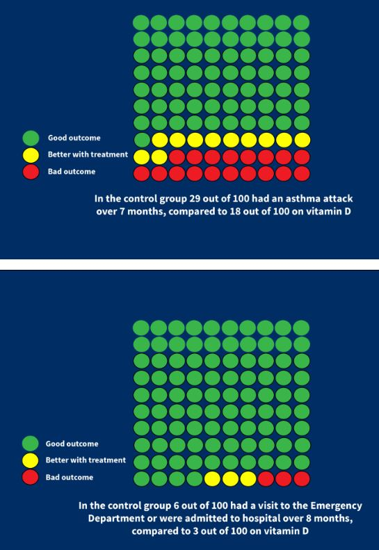 De gele bolletjes laten het positieve effect van vitamine D zien. Boven het aantal ernstige astma-aanvallen. Onder het aantal spoedopnames in het ziekenhuis.