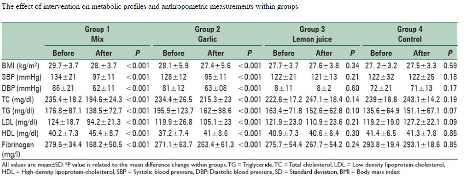 knoflook-citroen-cholesterol-bloeddruk