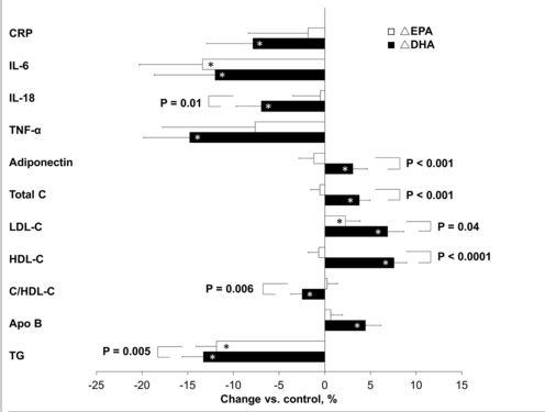 epa-dha-biomarkers