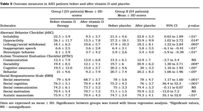 tabelautisme-vitamined